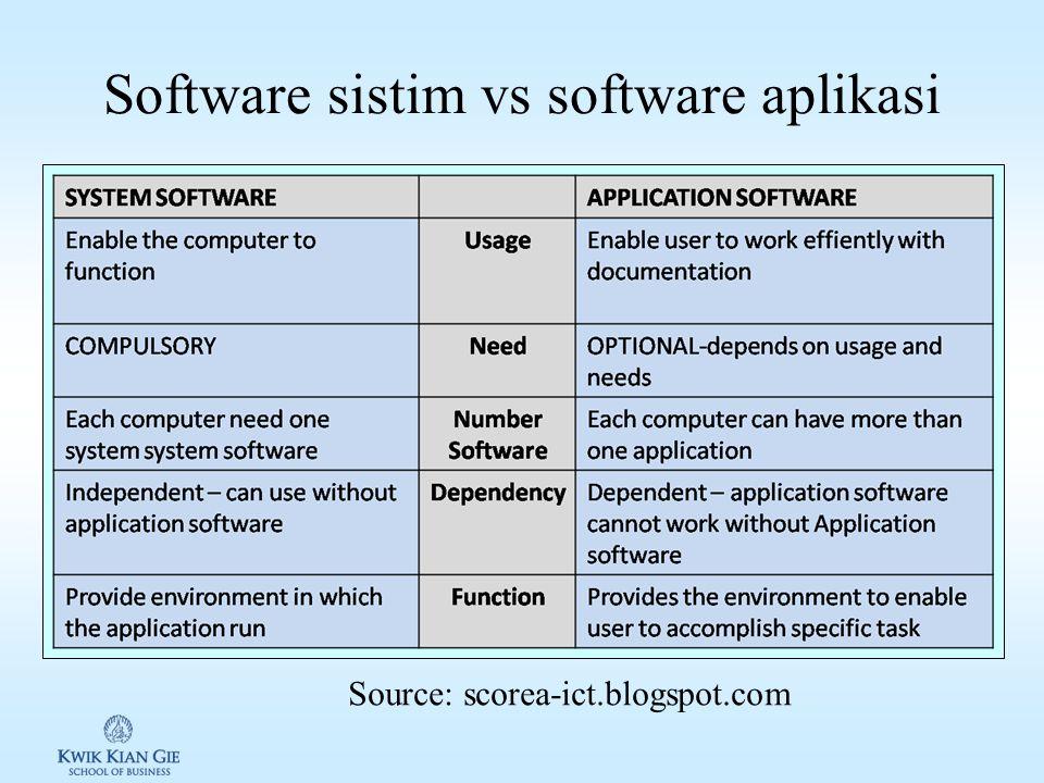 Contoh software bajakan 1.Mengcopy software dari lab atau teman.
