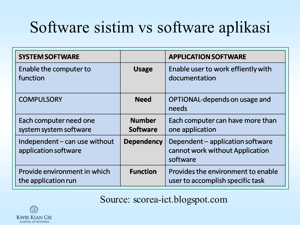 Jenis-jenis software berdasarkan fungsi/tujuan (productivity software): 1.Word Processing / Desktop Publishing 2.Spreadsheet 3.Database Management 4.Graphics 5.Communications 6.Others