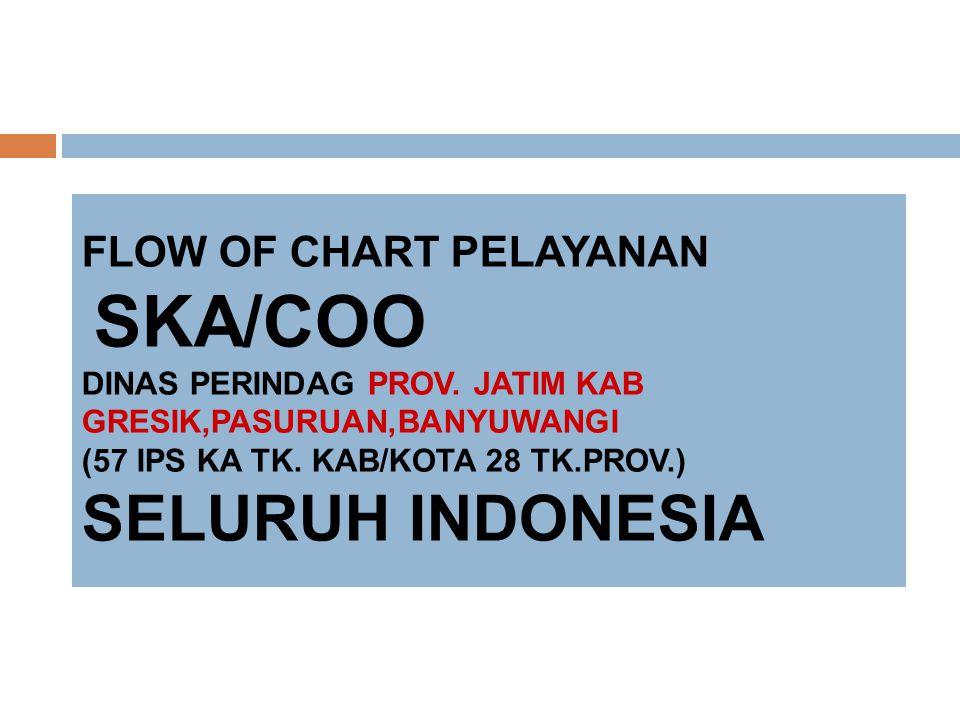 FLOW OF CHART PELAYANAN SKA/COO DINAS PERINDAG PROV.