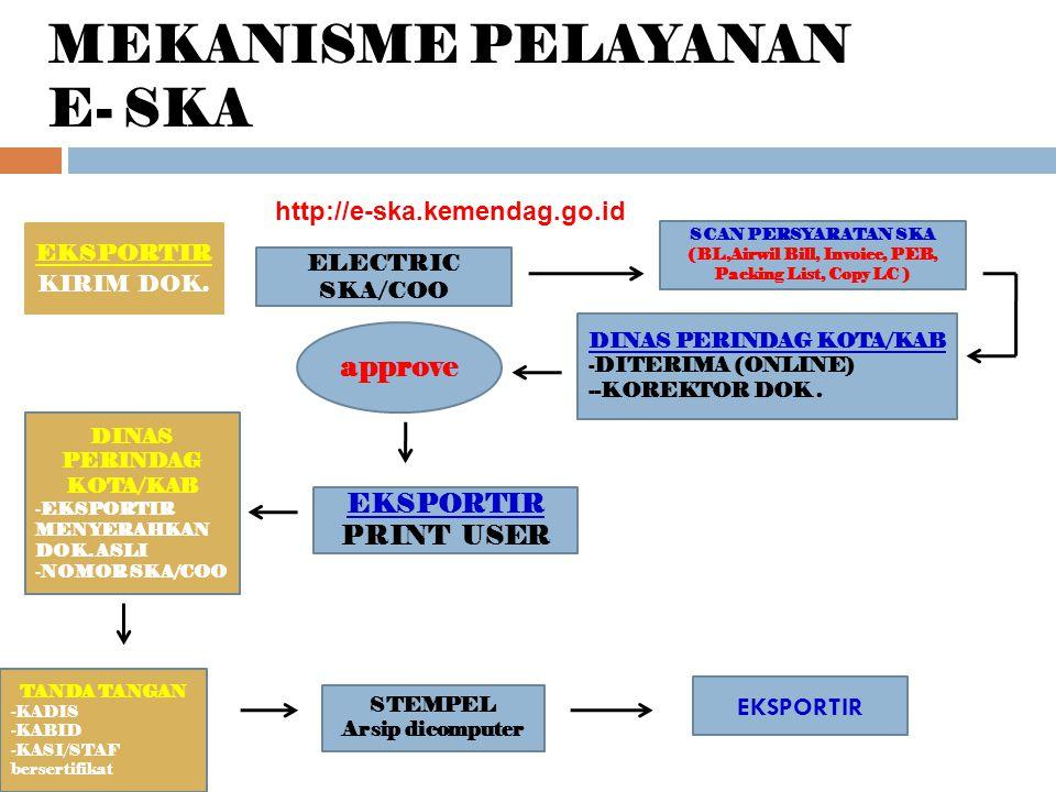 MEKANISME PELAYANAN E- SKA EKSPORTIR KIRIM DOK.