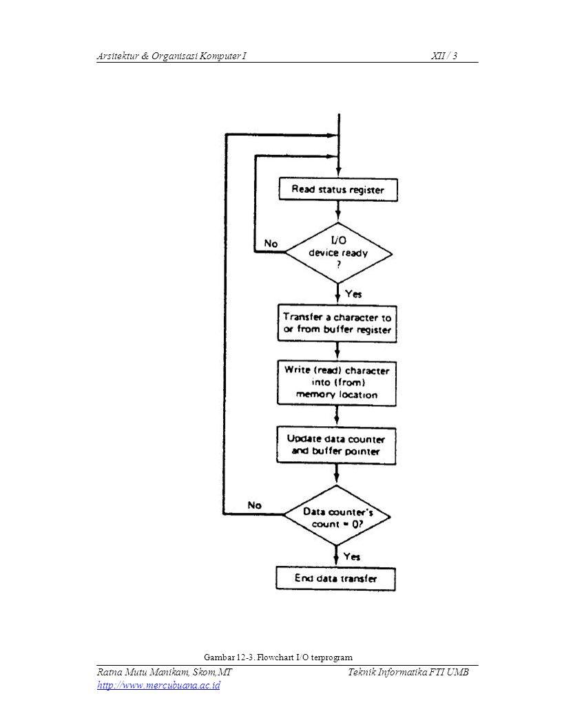 Arsitektur & Organisasi Komputer IXII / 5 (interrupt service routine), yang ditulis khusus untuk menangani permintaan interupsi.