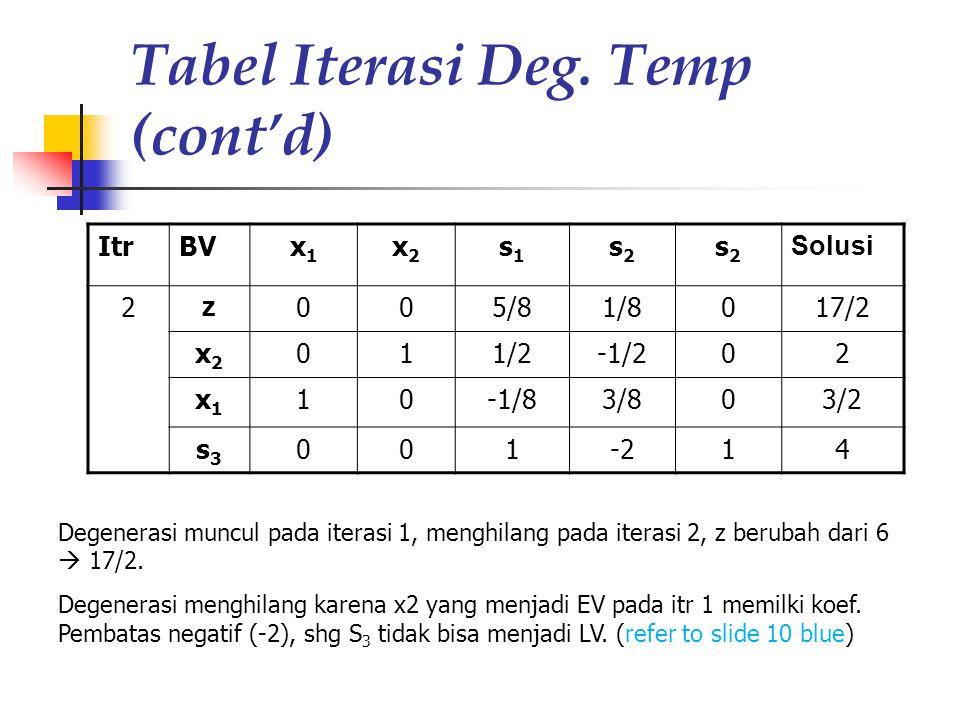Tabel Iterasi Deg. Temp (cont'd) ItrBVx1x1 x2x2 s1s1 s2s2 s2s2 Solusi 2 z 005/81/8017/2 x2x2 011/2-1/202 x1x1 10-1/83/803/2 s3s3 001-214 Degenerasi mu