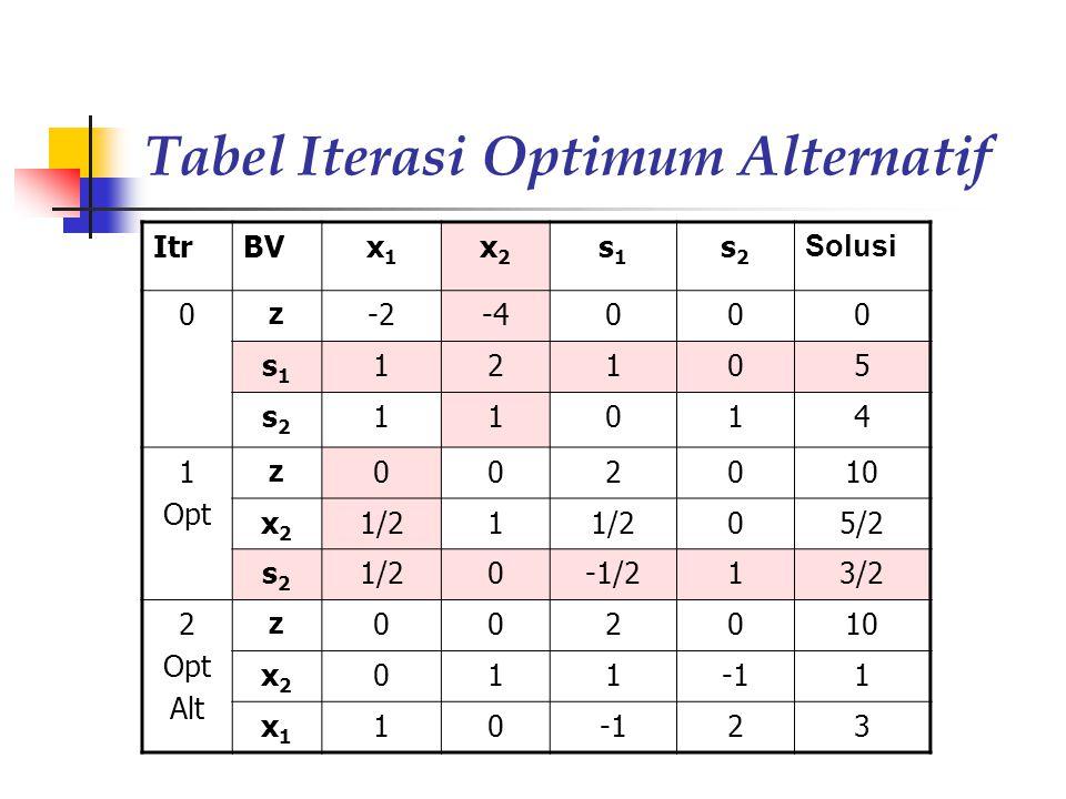Tabel Iterasi Optimum Alternatif ItrBVx1x1 x2x2 s1s1 s2s2 Solusi 0 z -2-4000 s1s1 12105 s2s2 11014 1 Opt z 002010 x2x2 1/21 05/2 s2s2 1/20-1/213/2 2 Opt Alt z 002010 x2x2 0111 x1x1 10 23