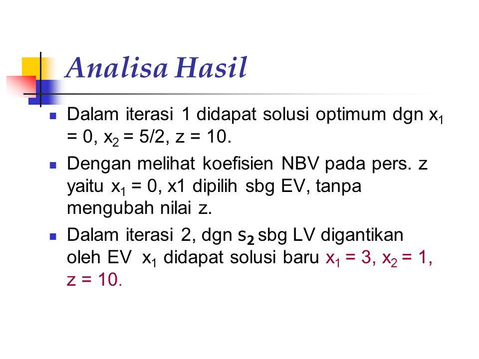 Analisa Hasil Dalam iterasi 1 didapat solusi optimum dgn x 1 = 0, x 2 = 5/2, z = 10. Dengan melihat koefisien NBV pada pers. z yaitu x 1 = 0, x1 dipil