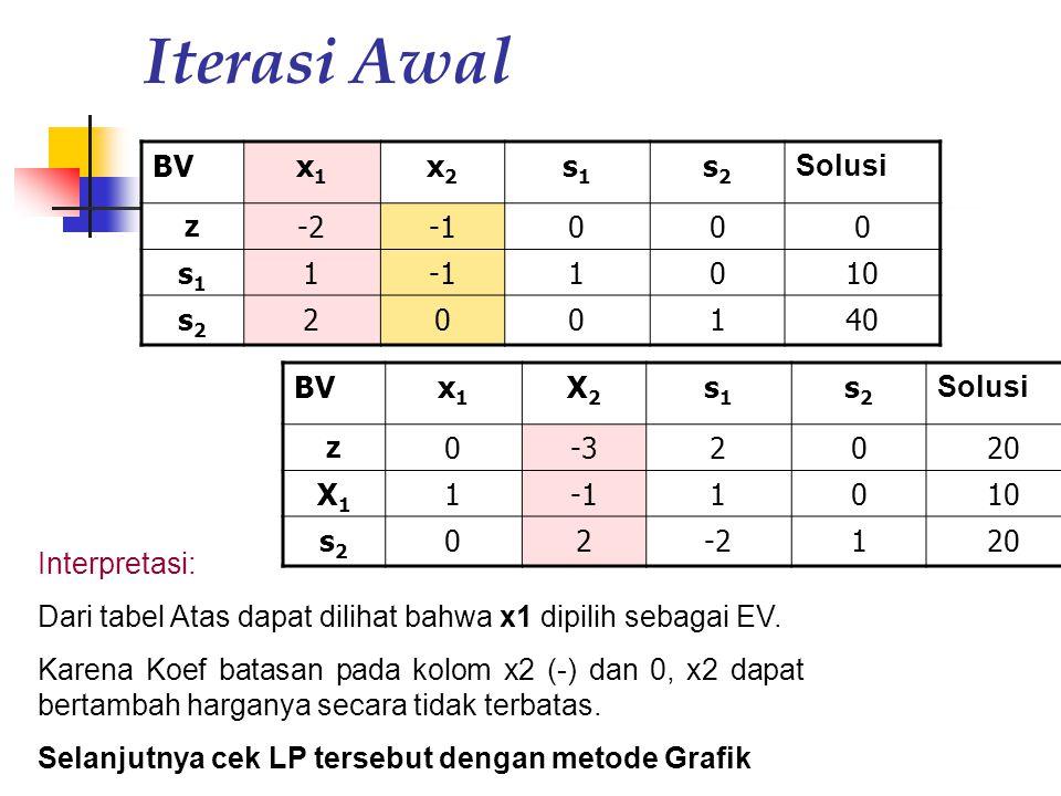 Iterasi Awal BVx1x1 x2x2 s1s1 s2s2 Solusi z -2000 s1s1 1 1010 s2s2 200140 Interpretasi: Dari tabel Atas dapat dilihat bahwa x1 dipilih sebagai EV. Kar