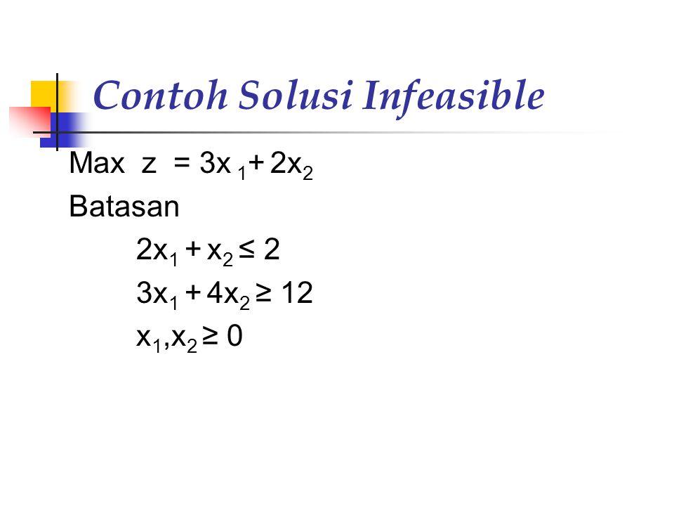 Contoh Solusi Infeasible Max z = 3x 1 + 2x 2 Batasan 2x 1 + x 2 ≤ 2 3x 1 + 4x 2 ≥ 12 x 1,x 2 ≥ 0
