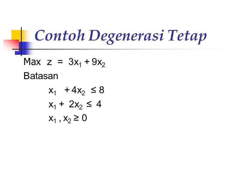 Contoh Degenerasi Tetap Max z = 3x 1 + 9x 2 Batasan x 1 + 4x 2 ≤ 8 x 1 + 2x 2 ≤ 4 x 1, x 2 ≥ 0