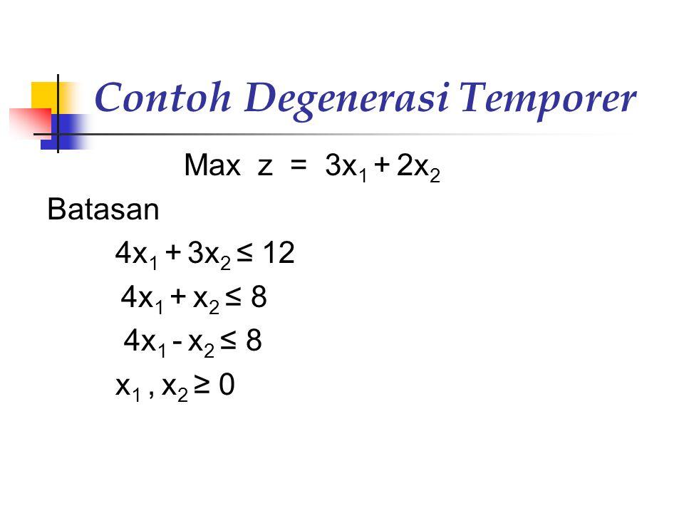 Contoh Degenerasi Temporer Max z = 3x 1 + 2x 2 Batasan 4x 1 + 3x 2 ≤ 12 4x 1 + x 2 ≤ 8 4x 1 - x 2 ≤ 8 x 1, x 2 ≥ 0