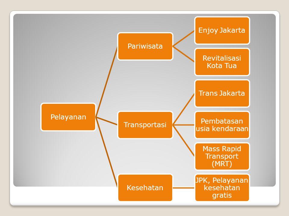 PelayananPariwisataEnjoy Jakarta Revitalisasi Kota Tua TransportasiTrans Jakarta Pembatasan usia kendaraan Mass Rapid Transport (MRT) Kesehatan JPK, P