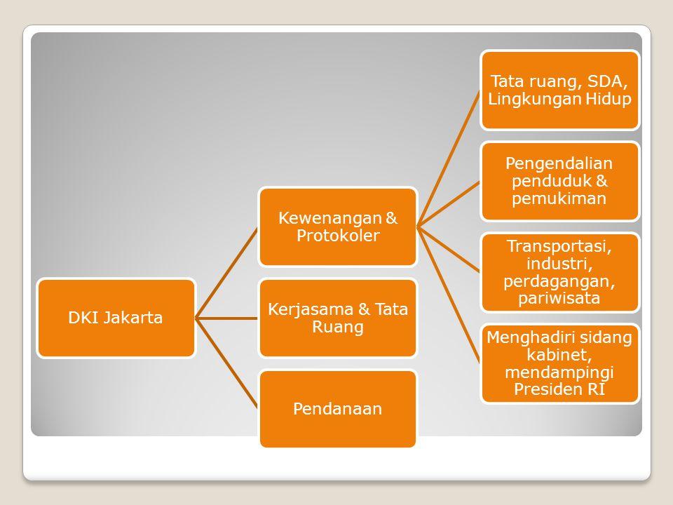 DKI Jakarta Kewenangan & Protokoler Tata ruang, SDA, Lingkungan Hidup Pengendalian penduduk & pemukiman Transportasi, industri, perdagangan, pariwisat
