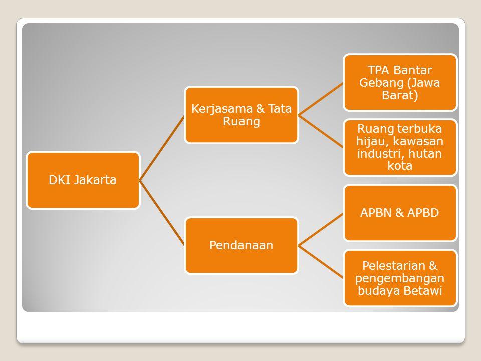 DKI Jakarta Kerjasama & Tata Ruang TPA Bantar Gebang (Jawa Barat) Ruang terbuka hijau, kawasan industri, hutan kota PendanaanAPBN & APBD Pelestarian &