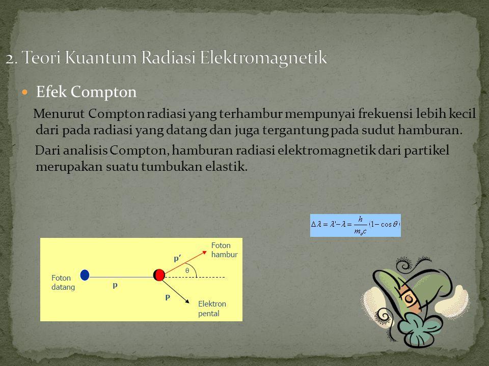 Efek Compton Menurut Compton radiasi yang terhambur mempunyai frekuensi lebih kecil dari pada radiasi yang datang dan juga tergantung pada sudut hamburan.