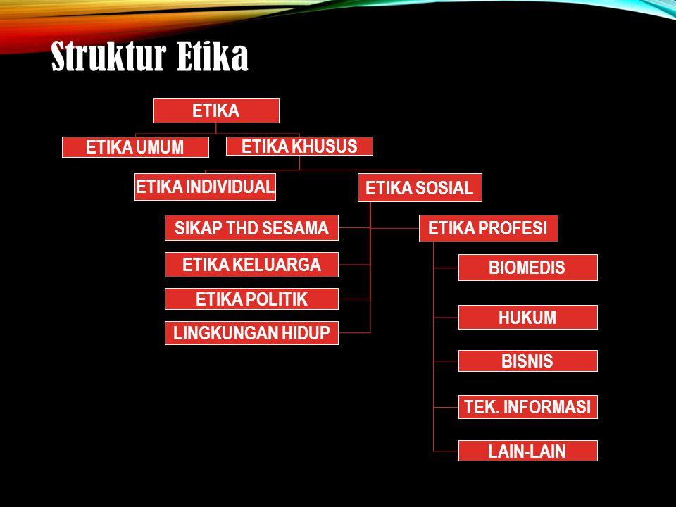 Struktur Etika ETIKA ETIKA UMUM ETIKA KHUSUS ETIKA INDIVIDUAL ETIKA SOSIAL SIKAP THD SESAMA ETIKA KELUARGA ETIKA PROFESI BIOMEDIS HUKUM BISNIS TEK.