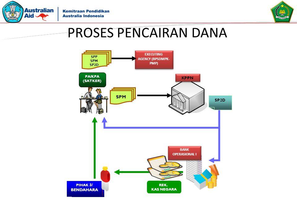 SPP SPM SP2D EXECUTING AGENCY (BPSDMPK- PMP) EXECUTING AGENCY (BPSDMPK- PMP) PIHAK 3/ BENDAHARA PA/KPA (SATKER) KPPN REK. KAS NEGARA SPM SP2D BANK OPE