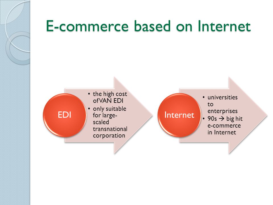 E-commerce based on Internet the high cost of VAN EDI only suitable for large- scaled transnational corporation EDI universities to enterprises 90s  big hit e-commerce in Internet Internet
