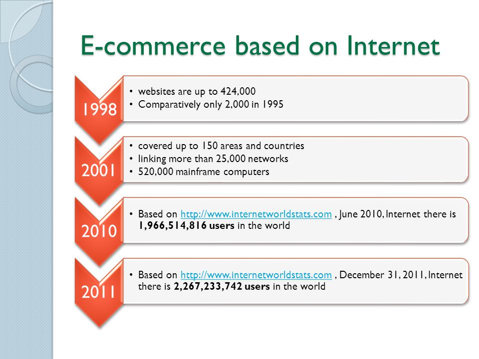 E-commerce based on Internet 1998 websites are up to 424,000 Comparatively only 2,000 in 1995 2001 covered up to 150 areas and countries linking more than 25,000 networks 520,000 mainframe computers 2010 Based on http://www.internetworldstats.com, June 2010, Internet there is 1,966,514,816 users in the worldhttp://www.internetworldstats.com 2011 Based on http://www.internetworldstats.com, December 31, 2011, Internet there is 2,267,233,742 users in the worldhttp://www.internetworldstats.com