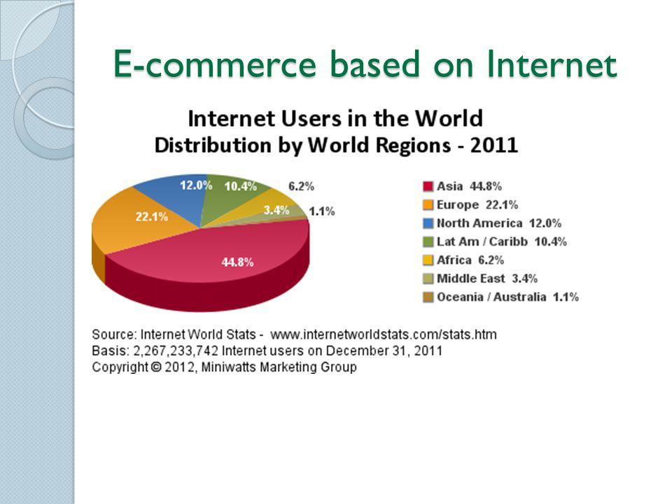 E-commerce based on Internet