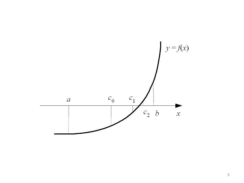 Contoh mencari akar f(x) = x 2 – 6x + 8 = 0 di dalam selang [3, 6] dengan  = 0.0005 Aproksimasi akar = 4.000122 Iterasiacbf(a)f(c)f(b)Selang baruLebar 134.561.258[a,c]1.5 233.754.5-0.43751.25[c,b]0.75 33.754.1254.5-0.43750.2656251.25[a,c]0.375 43.753.93754.125-0.4375-0.121090.265625[c, b]0.1875 53.93754.031254.125-0.121090.0634770.265625[a,c]0.09375 63.93753.9843754.03125-0.12109-0.031010.063477[c, b]0.046875 73.9843754.0078134.03125-0.031010.0156860.063477[a, c]0.023438 83.9843753.9960944.007813-0.03101-0.00780.015686[c, b]0.011719 93.9960944.0019534.007813-0.00780.003910.015686[a, c]0.005859 103.9960943.9990234.001953-0.0078-0.001950.00391[c, b]0.00293 113.9990234.0004884.001953-0.001950.0009770.00391[a,c]0.001465 123.9990233.9997564.000488-0.00195-0.000490.000977[c, b]0.000732 133.9997564.0001224.000488-0.000490.0002440.000977[a, c]0.000366Stop 9
