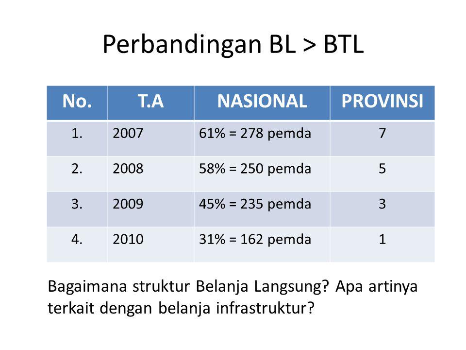 Perbandingan BL > BTL No.T.ANASIONALPROVINSI 1.200761% = 278 pemda7 2.200858% = 250 pemda5 3.200945% = 235 pemda3 4.201031% = 162 pemda1 Bagaimana str