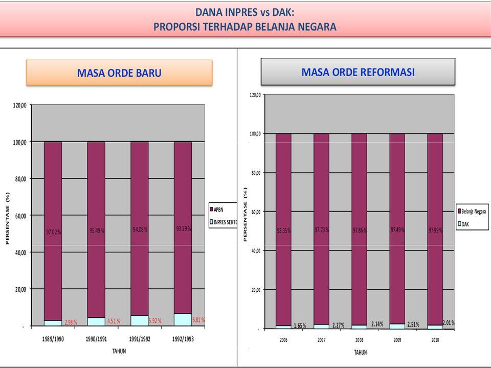 Perbandingan BL > BTL No.T.ANASIONALPROVINSI 1.200761% = 278 pemda7 2.200858% = 250 pemda5 3.200945% = 235 pemda3 4.201031% = 162 pemda1 Bagaimana struktur Belanja Langsung.