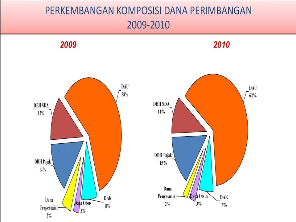 Terdapat 16 Kab/KOTA yang Belanja Pegawai lebih dari 70% (ta.