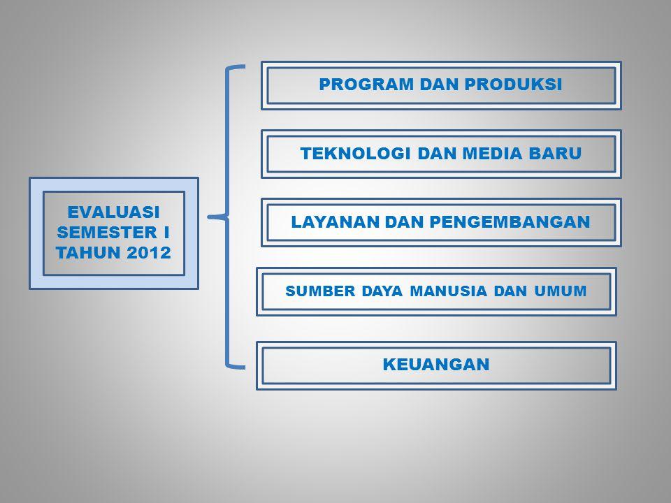 EVALUASI SEMESTER I TAHUN 2012 PROGRAM DAN PRODUKSI TEKNOLOGI DAN MEDIA BARU LAYANAN DAN PENGEMBANGAN SUMBER DAYA MANUSIA DAN UMUM KEUANGAN