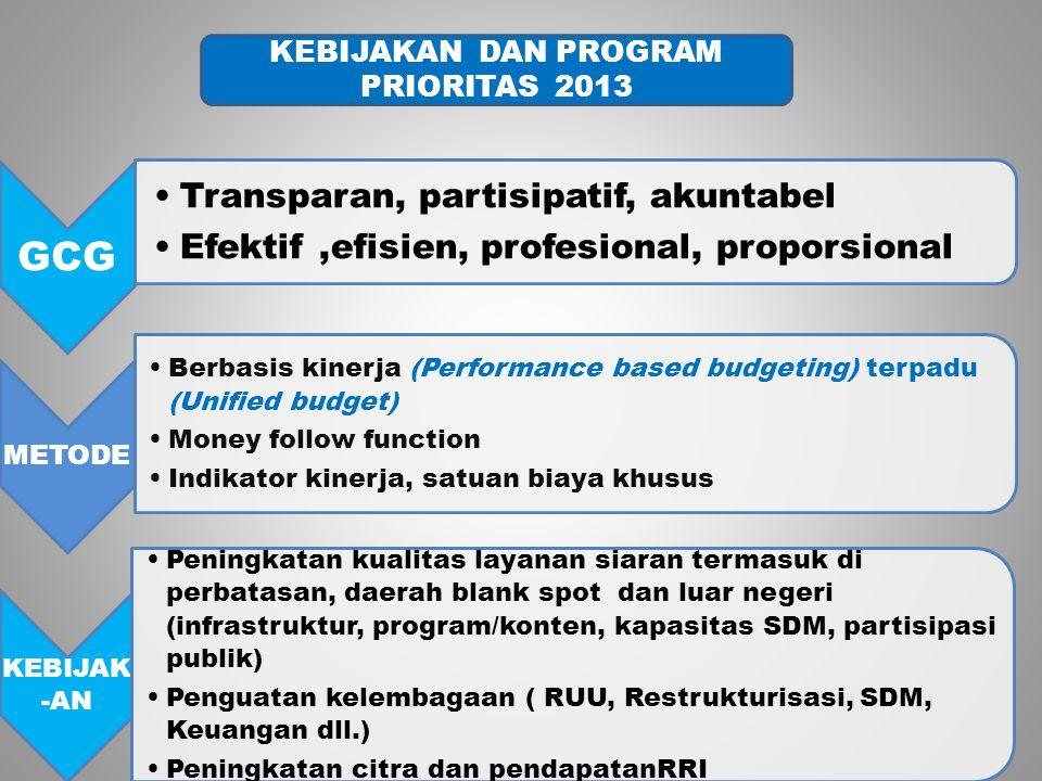 GCG Transparan, partisipatif, akuntabel Efektif,efisien, profesional, proporsional METODE Berbasis kinerja (Performance based budgeting) terpadu (Unified budget) Money follow function Indikator kinerja, satuan biaya khusus KEBIJAK -AN Peningkatan kualitas layanan siaran termasuk di perbatasan, daerah blank spot dan luar negeri (infrastruktur, program/konten, kapasitas SDM, partisipasi publik) Penguatan kelembagaan ( RUU, Restrukturisasi, SDM, Keuangan dll.) Peningkatan citra dan pendapatanRRI KEBIJAKAN DAN PROGRAM PRIORITAS 2013