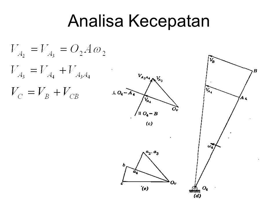 Mekanisme-Mekanisme Ekuivalen Untuk menentukan percepatan relatif, perlu mengetahui lintasan yang ditempuh suatu titik.