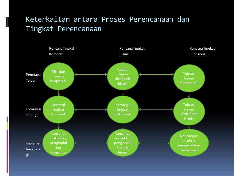 Keterkaitan antara Proses Perencanaan dan Tingkat Perencanaan Rencana TingkatRencana TingkatRencana Tingkat KorporatBisnisFungsional Penetapan Tujuan