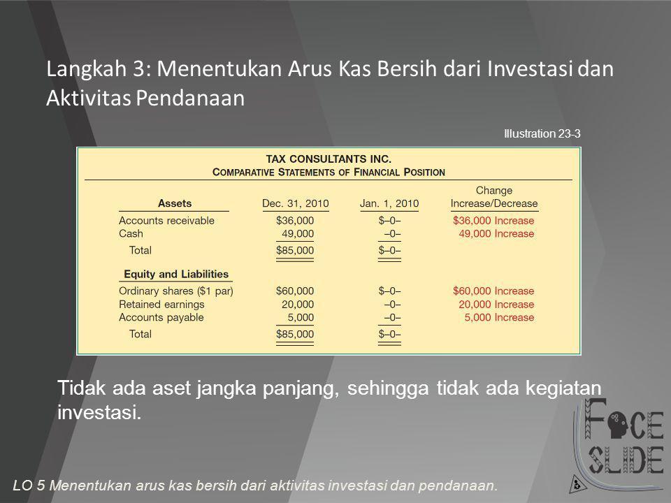 Langkah 3: Menentukan Arus Kas Bersih dari Investasi dan Aktivitas Pendanaan Illustration 23-3 Tidak ada aset jangka panjang, sehingga tidak ada kegia