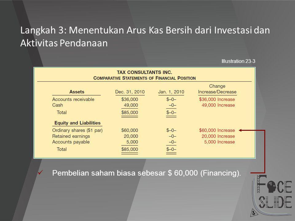 Illustration 23-3 Pembelian saham biasa sebesar $ 60,000 (Financing). Langkah 3: Menentukan Arus Kas Bersih dari Investasi dan Aktivitas Pendanaan