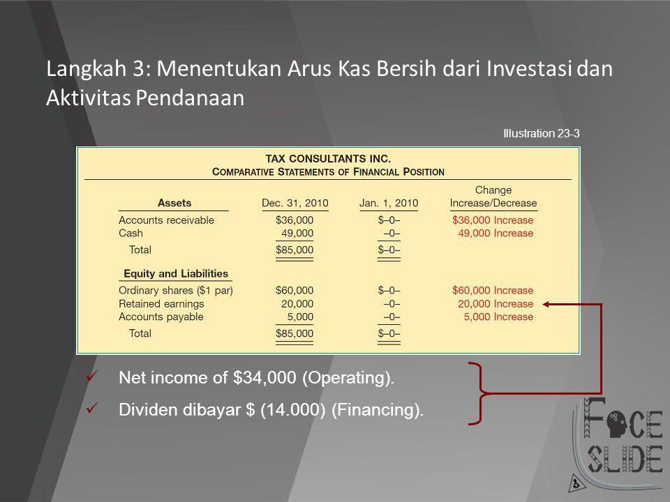 Net income of $34,000 (Operating). Dividen dibayar $ (14.000) (Financing). Illustration 23-3 Langkah 3: Menentukan Arus Kas Bersih dari Investasi dan