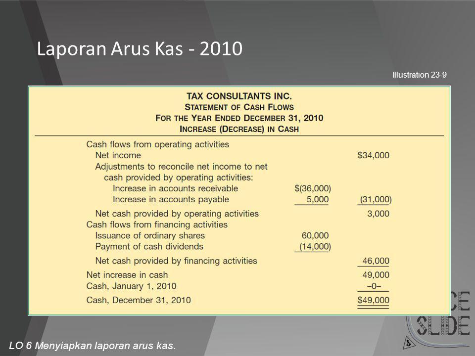 Laporan Arus Kas - 2010 Illustration 23-9 LO 6 Menyiapkan laporan arus kas.