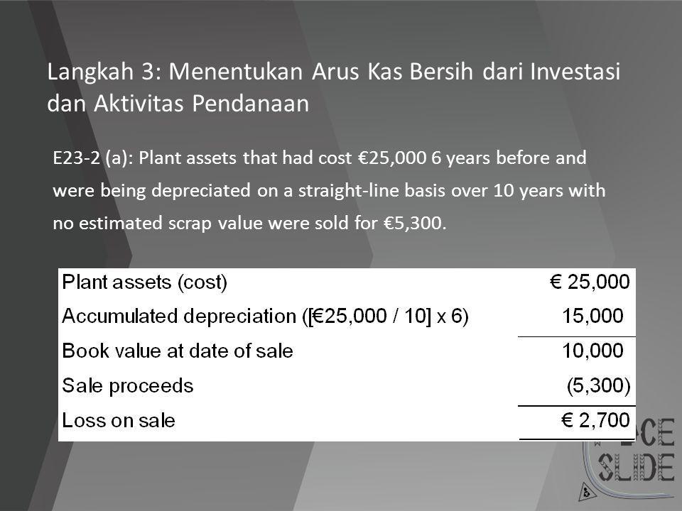 Langkah 3: Menentukan Arus Kas Bersih dari Investasi dan Aktivitas Pendanaan E23-2 (a): Plant assets that had cost €25,000 6 years before and were bei