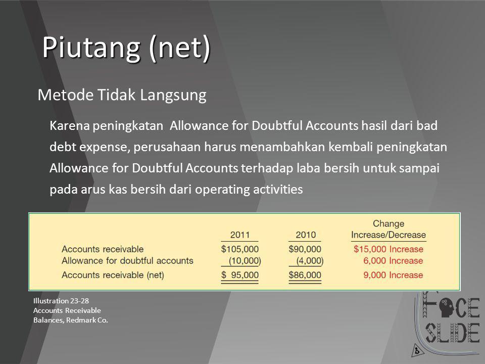 Piutang (net) Metode Tidak Langsung Karena peningkatan Allowance for Doubtful Accounts hasil dari bad debt expense, perusahaan harus menambahkan kemba