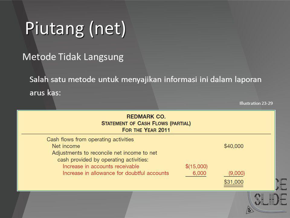 Piutang (net) Metode Tidak Langsung Salah satu metode untuk menyajikan informasi ini dalam laporan arus kas: Illustration 23-29