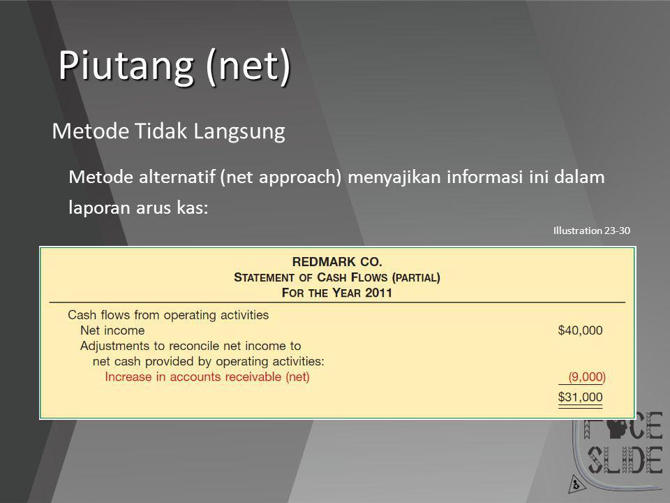 Piutang (net) Metode Tidak Langsung Metode alternatif (net approach) menyajikan informasi ini dalam laporan arus kas: Illustration 23-30