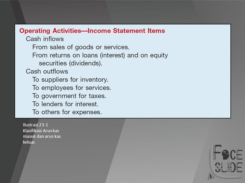Operating Activities — Metode Tidak Langsung E23-6: Norman Company's financial statements for the year ended December 31, 2010, contained the following condensed information.