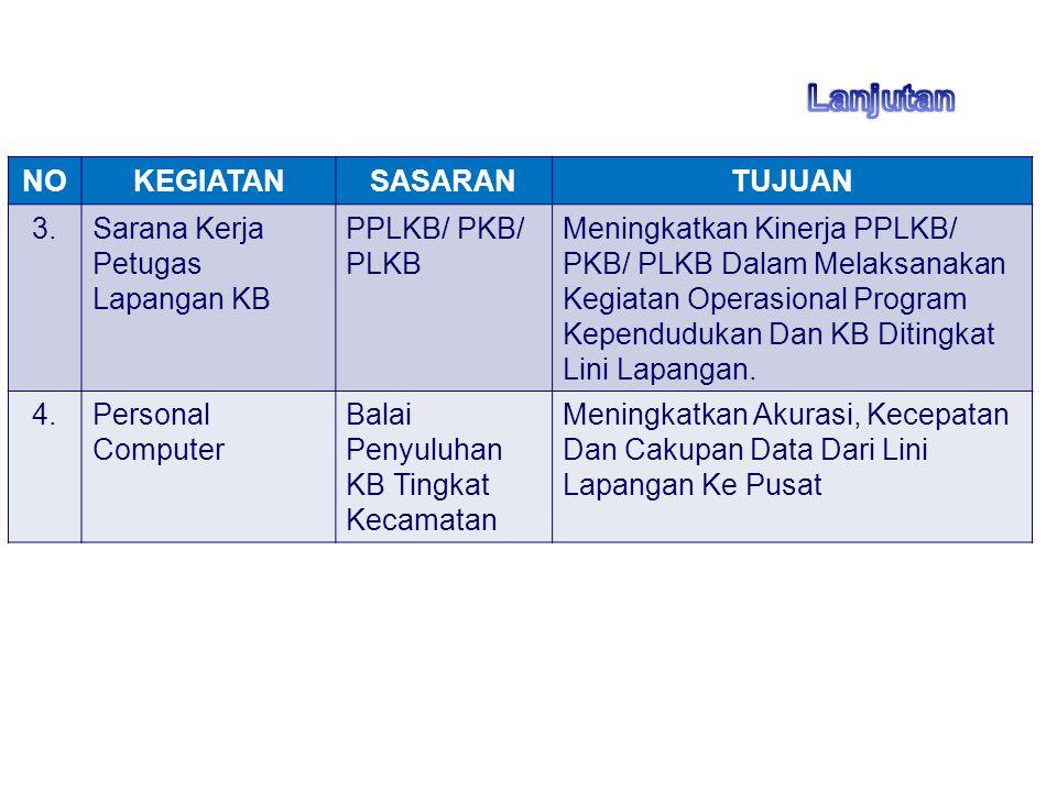 NOKEGIATANSASARANTUJUAN 3.Sarana Kerja Petugas Lapangan KB PPLKB/ PKB/ PLKB Meningkatkan Kinerja PPLKB/ PKB/ PLKB Dalam Melaksanakan Kegiatan Operasio