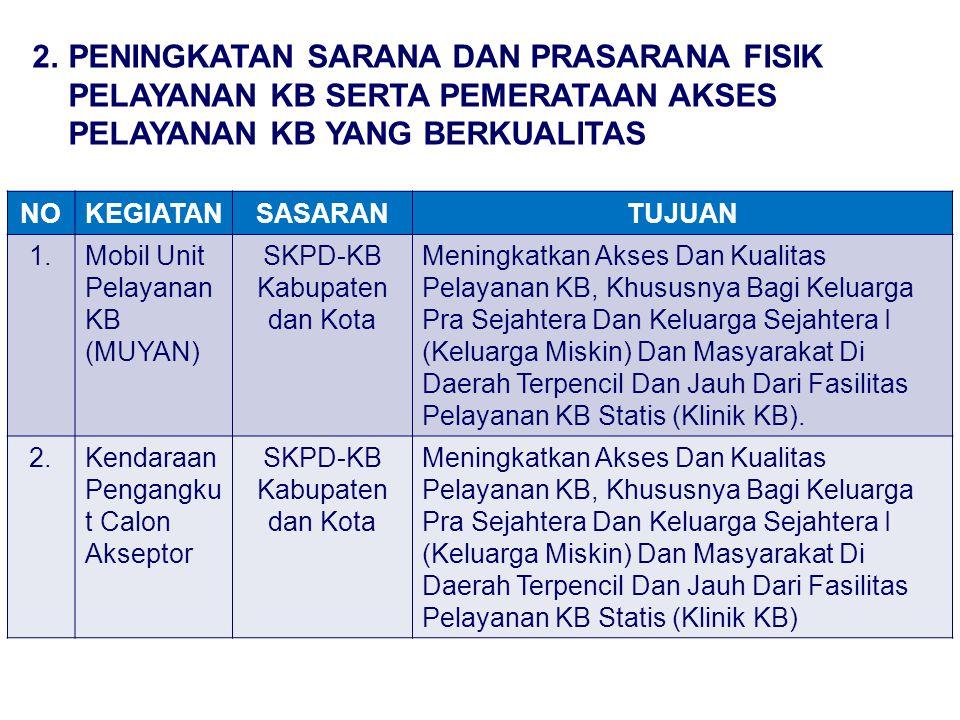NOKEGIATANSASARANTUJUAN 1.Mobil Unit Pelayanan KB (MUYAN) SKPD-KB Kabupaten dan Kota Meningkatkan Akses Dan Kualitas Pelayanan KB, Khususnya Bagi Kelu
