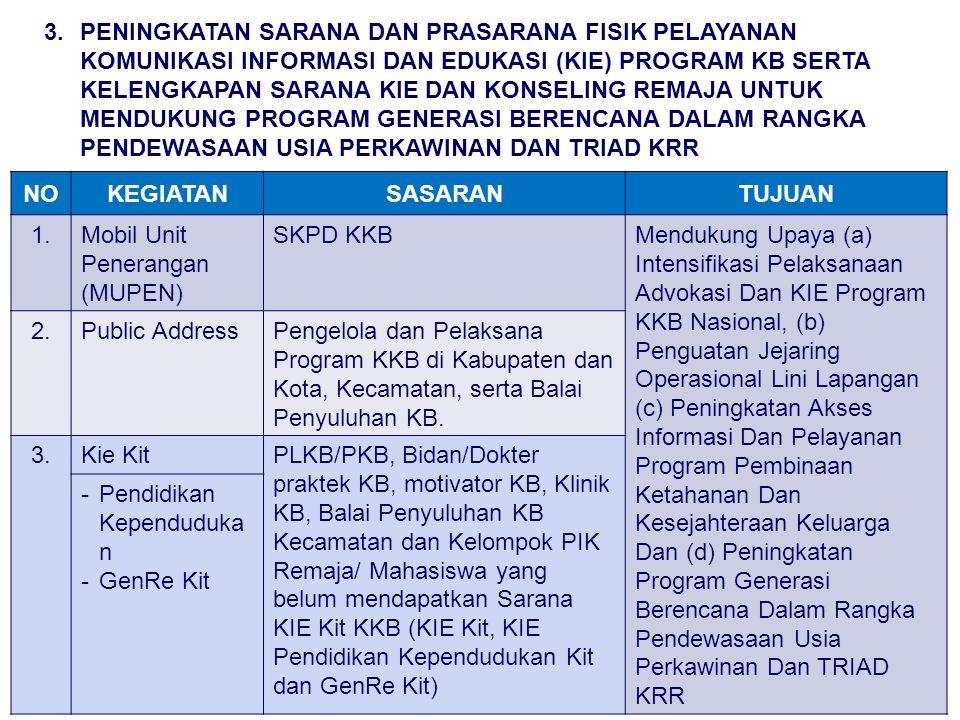 NOKEGIATANSASARANTUJUAN 1.Mobil Unit Penerangan (MUPEN) SKPD KKBMendukung Upaya (a) Intensifikasi Pelaksanaan Advokasi Dan KIE Program KKB Nasional, (