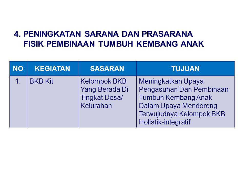 NOKEGIATANSASARANTUJUAN 1.BKB KitKelompok BKB Yang Berada Di Tingkat Desa/ Kelurahan Meningkatkan Upaya Pengasuhan Dan Pembinaan Tumbuh Kembang Anak D