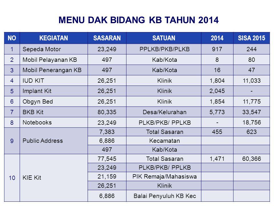 NOKEGIATANSASARANSATUAN2014SISA 2015 11 Gudang Alat dan Obat Kontrasepsi 497 Kab/Kota 36151 12 Pembangunan Balai Penyuluhan KB Kecamatan.