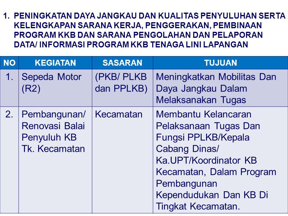 NOKEGIATANSASARANTUJUAN 3.Sarana Kerja Petugas Lapangan KB PPLKB/ PKB/ PLKB Meningkatkan Kinerja PPLKB/ PKB/ PLKB Dalam Melaksanakan Kegiatan Operasional Program Kependudukan Dan KB Ditingkat Lini Lapangan.