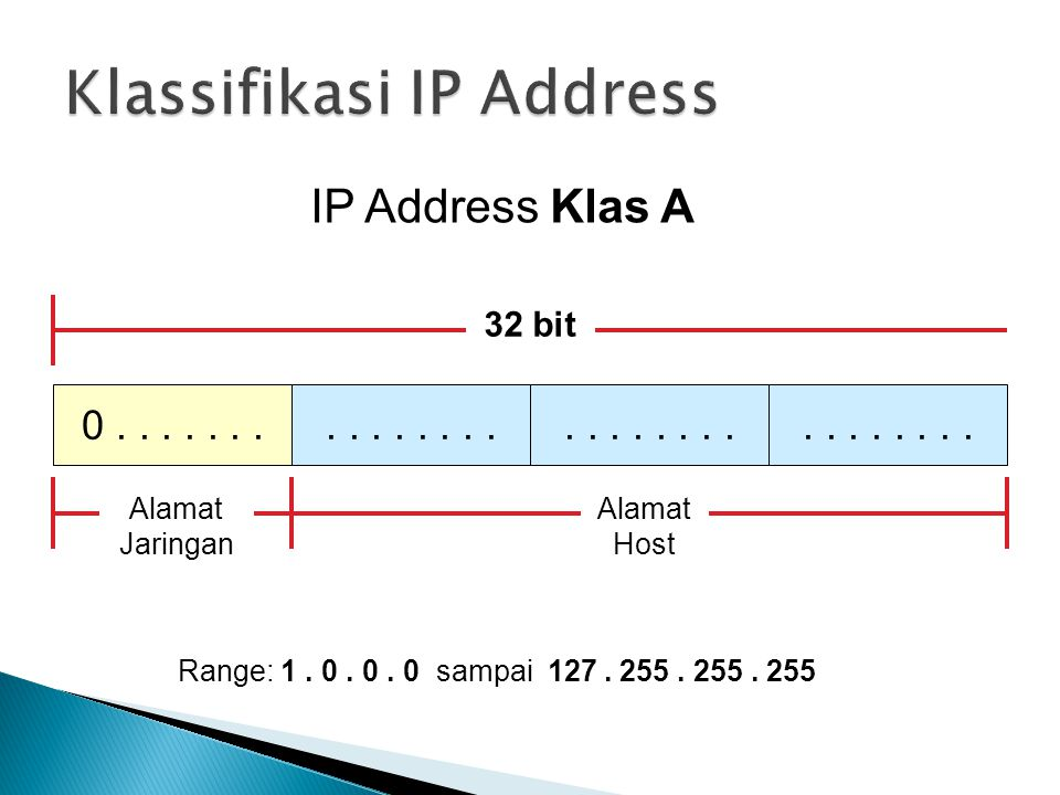 IP Address Klas A 0....... 32 bit.... Alamat Jaringan Alamat Host Range: 1.