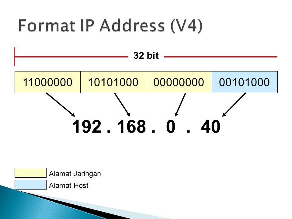 11000000101010000000000000101000 32 bit 192. 168. 0. 40 Alamat Jaringan Alamat Host