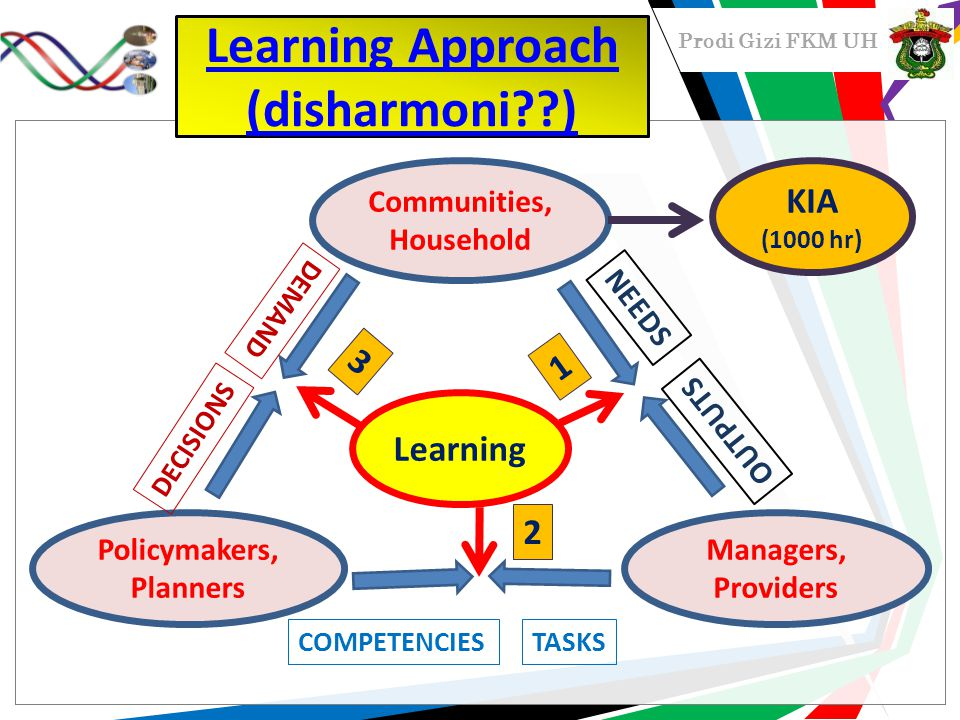 Prodi Gizi FKM UH Communities, Household Policymakers, Planners Managers, Providers NEEDS OUTPUTS DEMAND DECISIONS COMPETENCIESTASKS Learning 1 3 2 KIA (1000 hr) Learning Approach (disharmoni??)