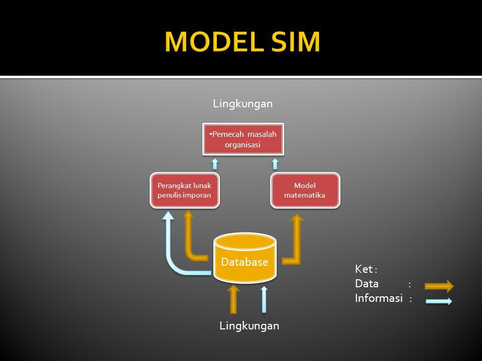 Pemecah masalah organisasi Model matematika Perangkat lunak penulis imporan Database Lingkungan Ket : Data : Informasi :