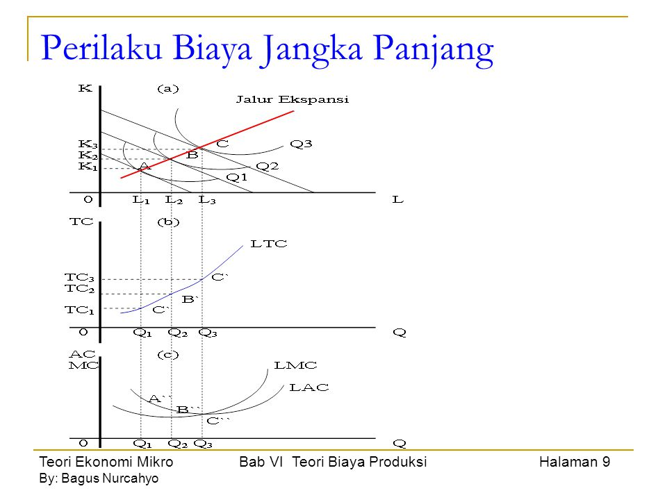 Teori Ekonomi Mikro Bab VI Teori Biaya Produksi Halaman 9 By: Bagus Nurcahyo Perilaku Biaya Jangka Panjang