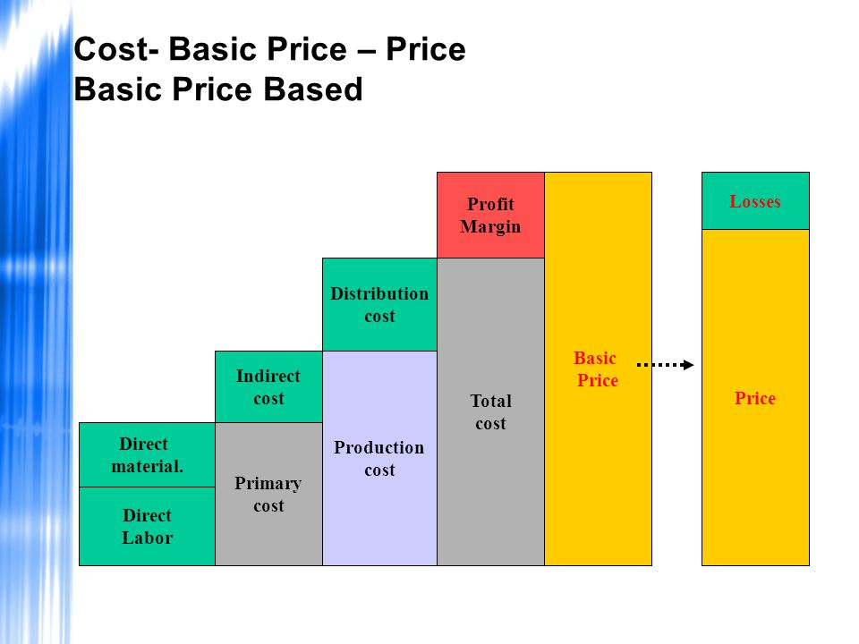 Cost- Basic Price – Price Basic Price Based Direct Labor Direct material. Primary cost Indirect cost Production cost Distribution cost Total cost Prof